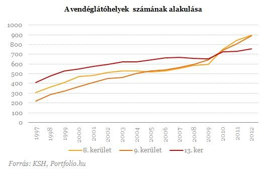 Evolution du nombre de lieux de sorties (restaurants et bars)