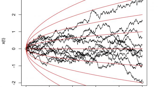 La construction de la représentation brownienne / The construction of the Brownian representation