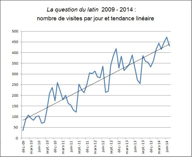 Stat20092014