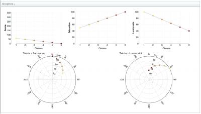 Explorateur de gradients : graphes