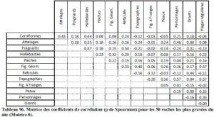 Tableau des coefficients de Spearman Copyright : T. HUET