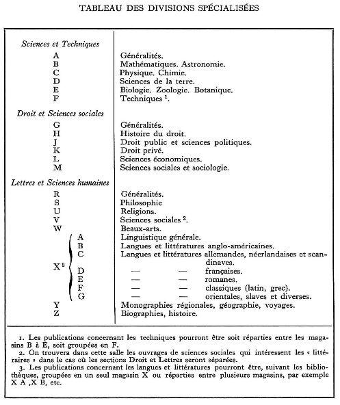 Tableau des divisions spécialisées