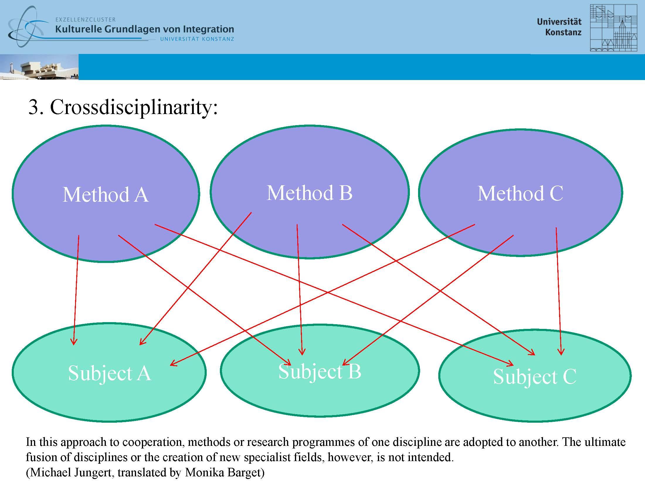 Interdisziplinarität_Ittingen_Workshop_ENGLISH_Seite_3