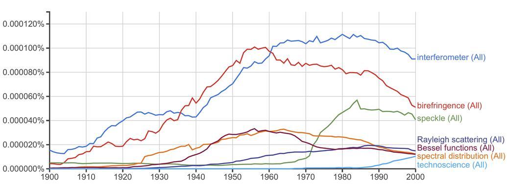 Figure 3. Fréquence des termes désignant les concepts restreints