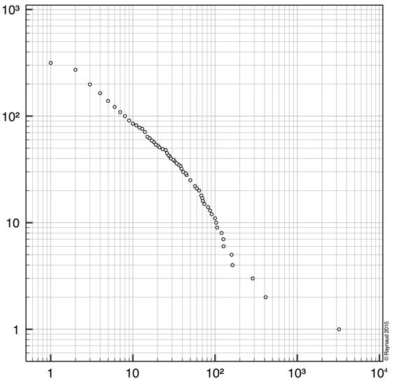 Figure 1. Nombre de citations (abscisses) vs nombre de titres (ordonnées)
