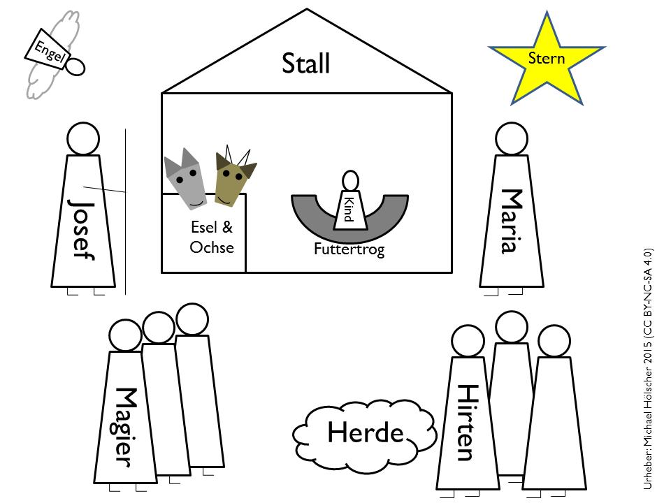 Stilisierte Krippendarstellung mit allen Elementen, die traditionell verwendet werden (Urheber: Michael Hölscher, CC BY-NC-SA 4.0)