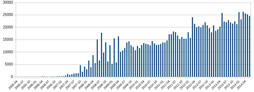 Statistiques des contributeurs actifs d'OpenStreetMap