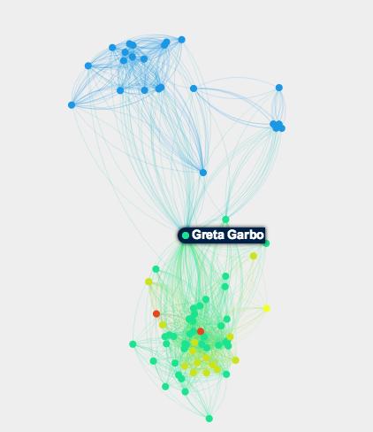Le réseau social de Greta Garbo, entre Suède et États-Unis