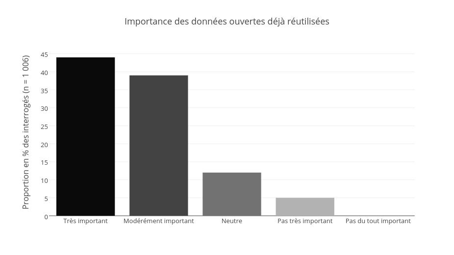 """Une proportion non-négligeable des interrogés juge que les données ouvertes réutilisées ont été importantes pour leur projet de recherche. La proportion de ceux ayant répondu """"pas du tout important"""" est pratiquement de 0 %."""