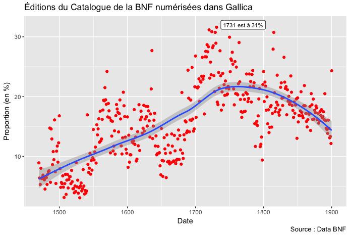 Editions du Catalogue de la BNF numérisées dans Gallica