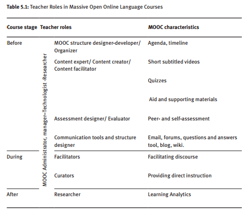Castrillo de Larreta-Azelain, Mª Dolores (2014) Language Teaching in MOOCs: the Integral Role of the Instructor. En Language MOOCs: Providing Learning, Transcending Boundaries Edited by Martín-Monje, Elena / Bárcena, Elena DE GRUYTER OPEN Page: 72 ISBN (Online): 9783110420067 DOI (Chapter): 10.2478/9783110420067.5 DOI (Book): 10.2478/9783110420067