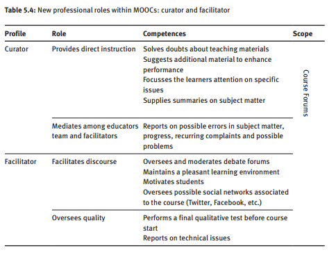 Castrillo de Larreta-Azelain, Mª Dolores (2014) Language Teaching in MOOCs: the Integral Role of the Instructor En: Martín-Monje, Elena (Ed.) and Elena Bárcena (Ed.). Language MOOCs. Providing Learning, Transcending Boundaries. Berlin: De Gruyter Open, 2014. p.81 Web. Retrieved 14 Jan. 2015, from http://www.degruyter.com/view/product/455678