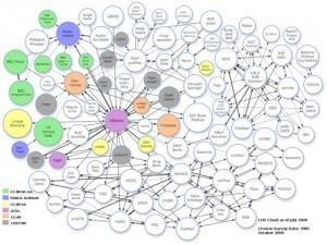 Linked Open Data Rights Survey, par ldodds. Licence CC.