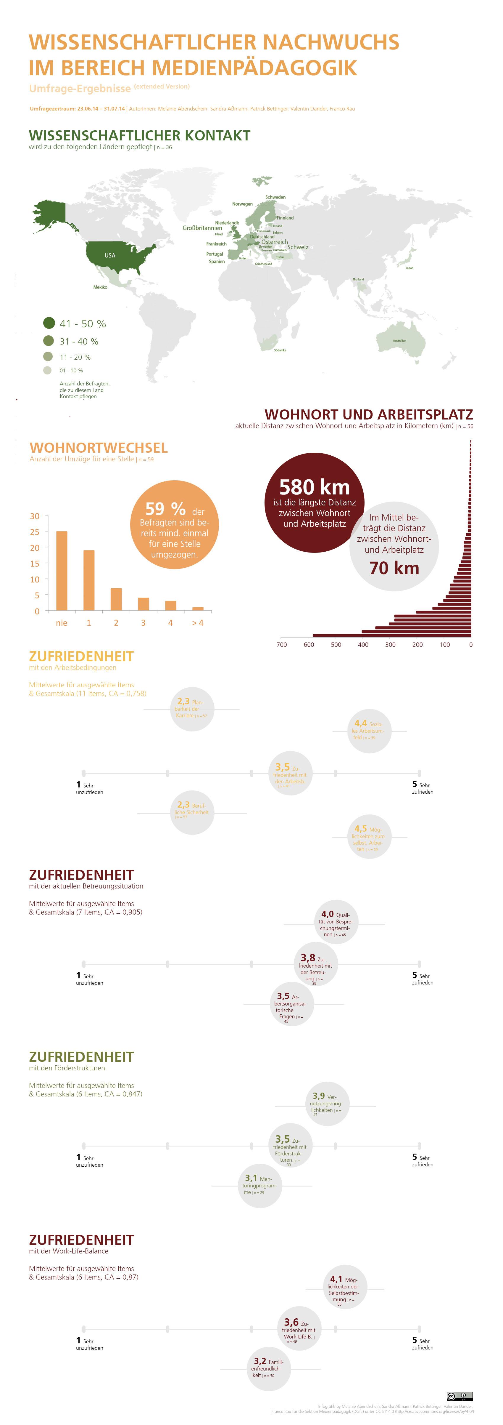 Wissenschaftlicher Nachwuchs im Bereich Medienpädagogik (DGFE Sektion Medienpädagogik). Infografik by Melanie Abendschein, Sandra Aßmann, Patrick Bettinger, Valentin Dander, Franco Rau (CC BY 4.0)