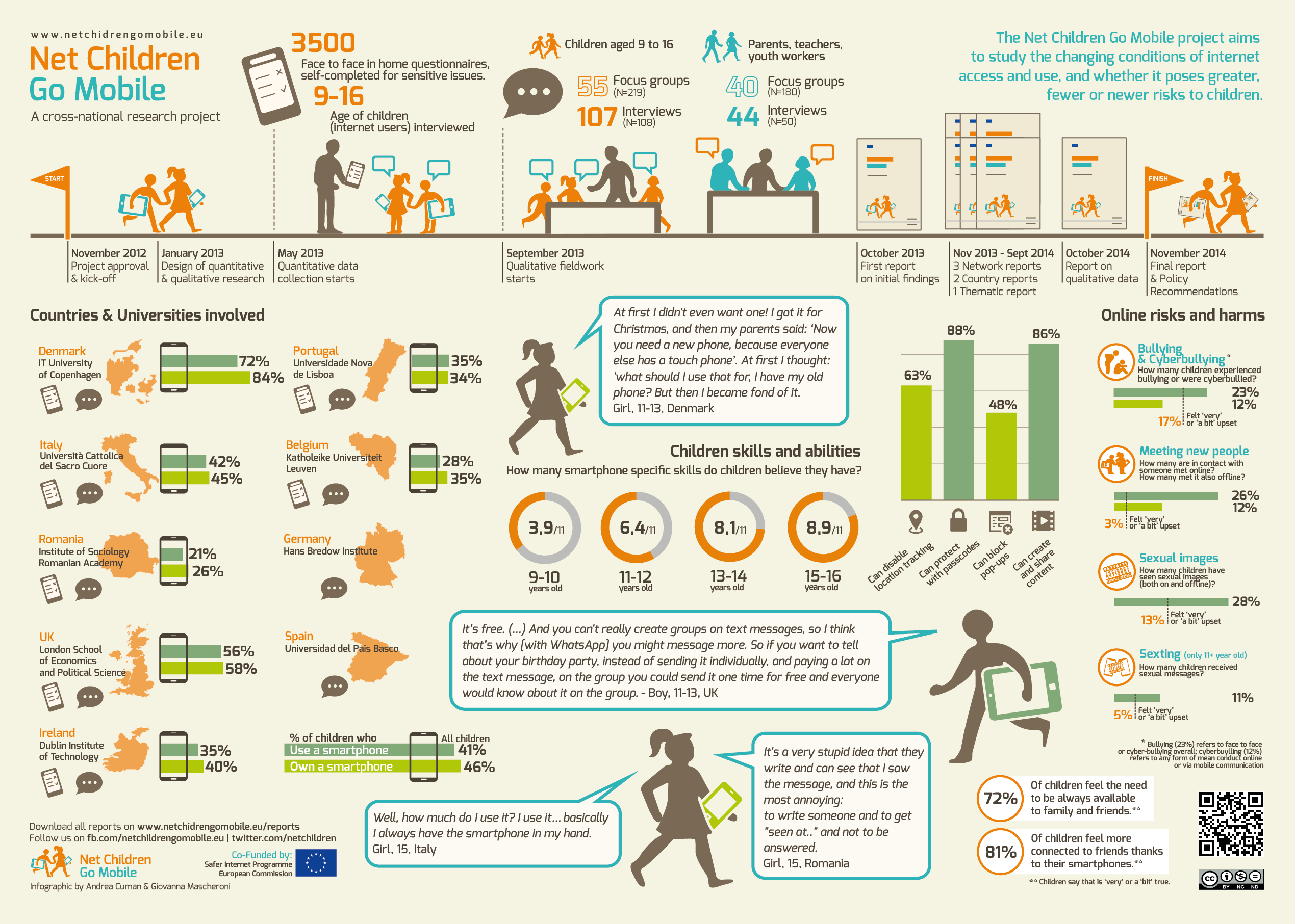 Net Children Go Mobile final infographic