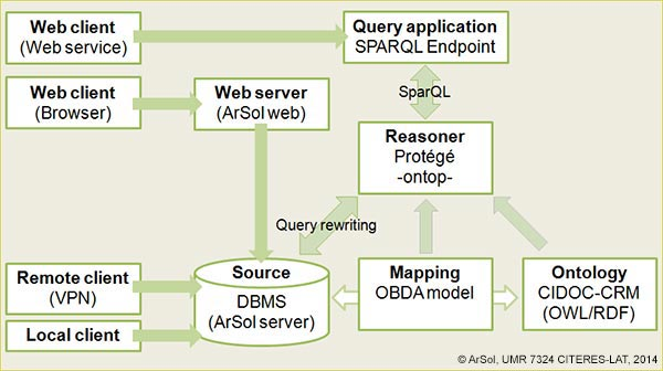 Système OBDA pour ArSol