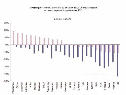 rev jeune:pays :rev moyen 2013.001.001