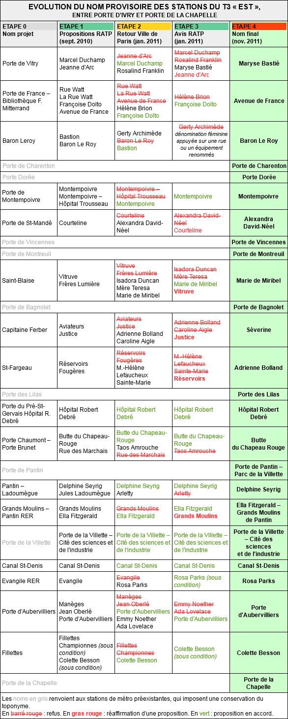 EVOLUTION DU NOM PROVISOIRE DES STATIONS DU T3 « EST », ENTRE PORTE D'IVRY ET PORTE DE LA CHAPELLE