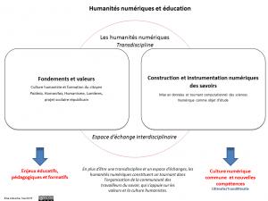 humanites_num_education_schema_mai16