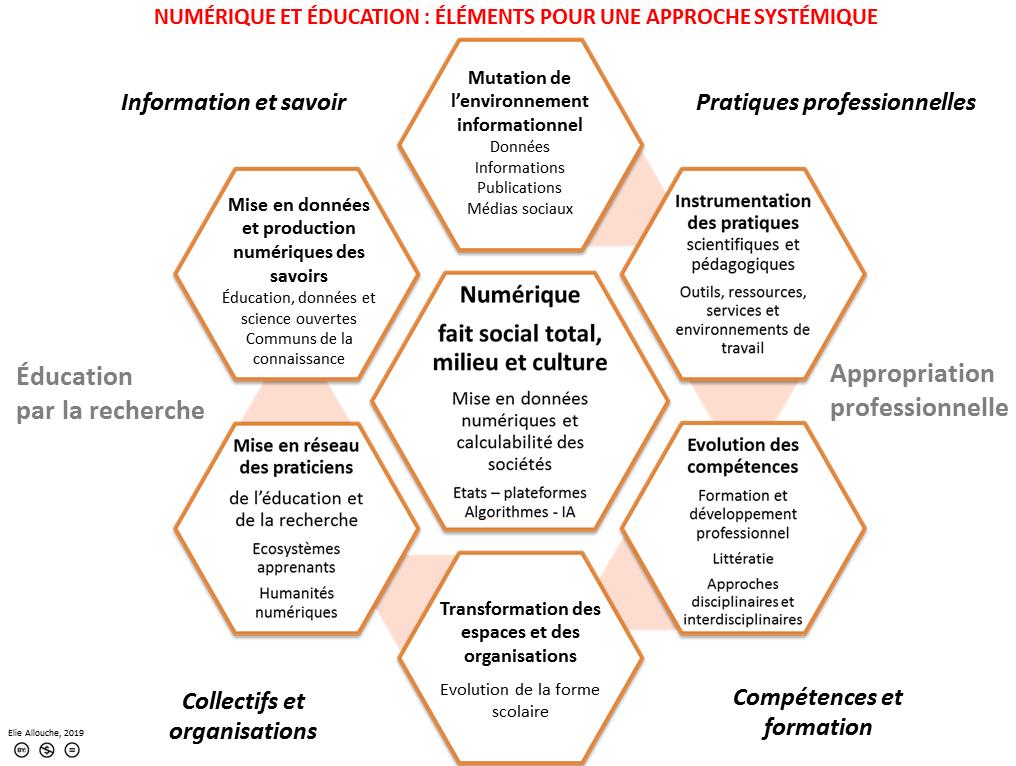 Numérique et éducation : approche systémique