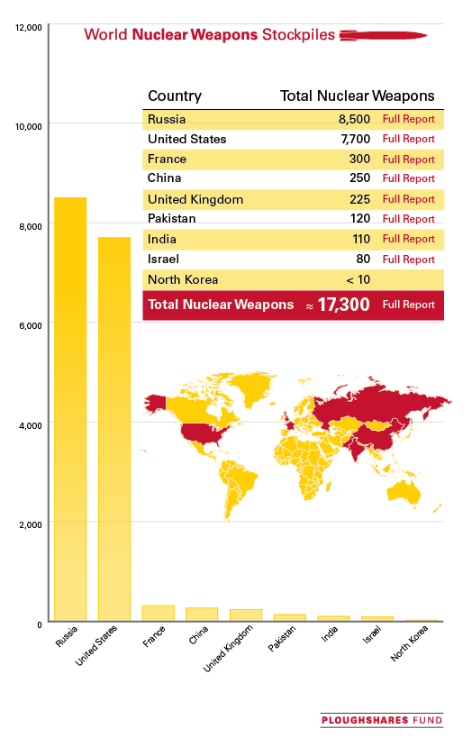 World-Nuke-Graph-with-Info-111413