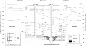 Stratigraphie de Liang Abu 2012, section nord / Stratigraphic scheme of Liang Abu 2012 section north