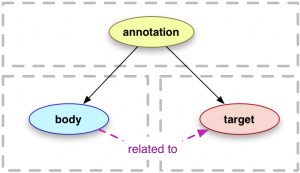 Open Annotation Data Model