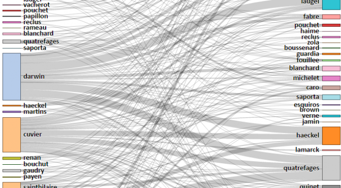 Explorer les réseaux de citation du corpus Biolographes