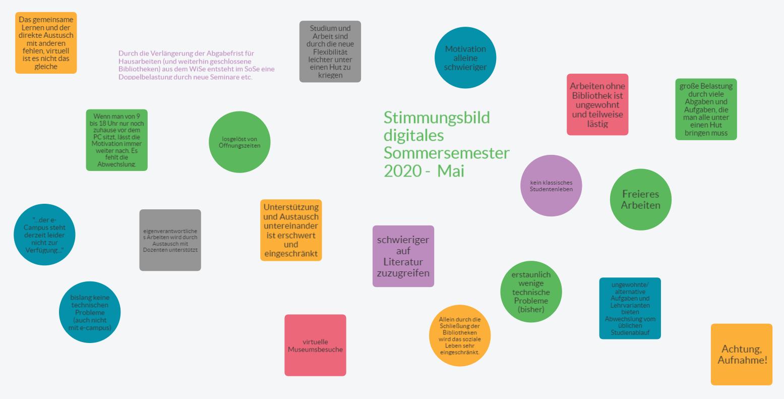 Pinnwand: Stimmungsbild von Studierenden im digitalen Sommersemester 2020 – Stand Mai 2020