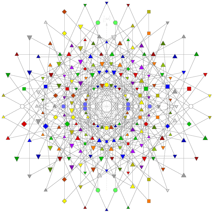 Torus Ring Graph Theory