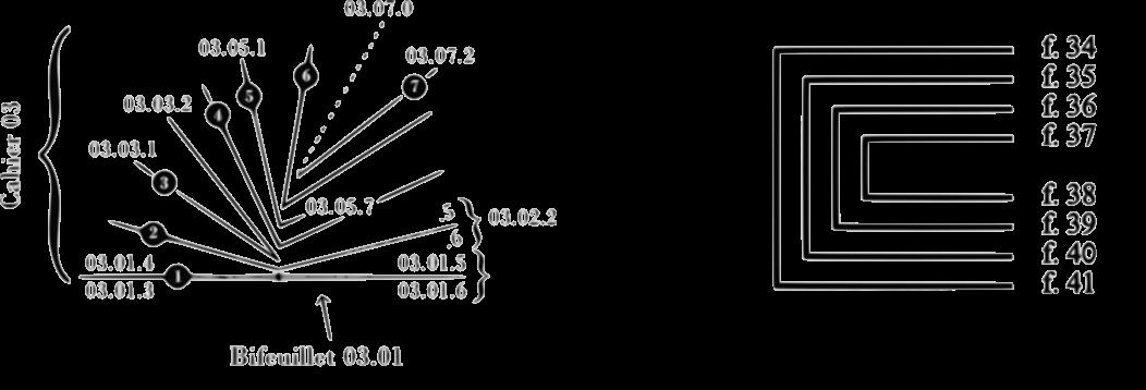 Rappresentazioni schematiche di fascicoli. ([a] Muzerelle, fig. 56; [b] Noel 1995, fig. 11, p. 8.)