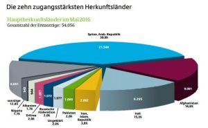 "Grafik: ""Hauptherkunftsländer im Mai 2016"" (c) BAMF"