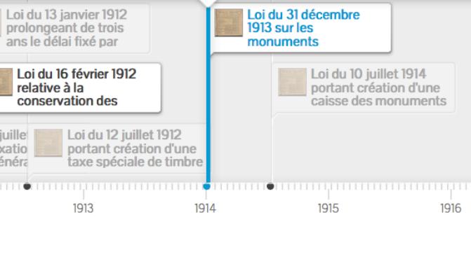 Chronologie des lois sur les monuments historiques