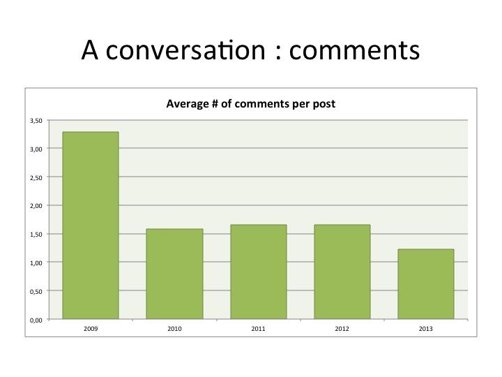 Nombre moyens de commentaires par billet sur Hypothèses (octobre 2013)