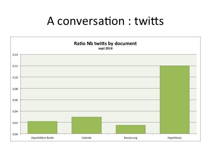 Nombre moyen de twitts par documents présents sur les plateformes d'OpenEdition (en septembre 2014)