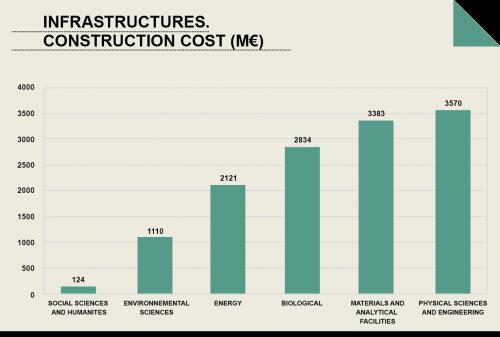 Construction costs of European ESFRI infrastructures in all disciplines (2010).