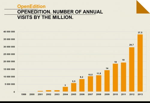 OpenEdition. Number of annual visits by the million