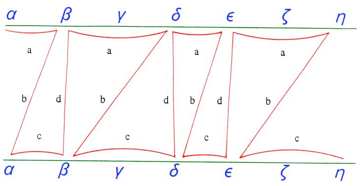 Proceso mecánico de la copia. a) lectura y memorización; b) desplazamiento del modelo a la copia; c) escritura de lo memorizado; y d) retorno al modelo.