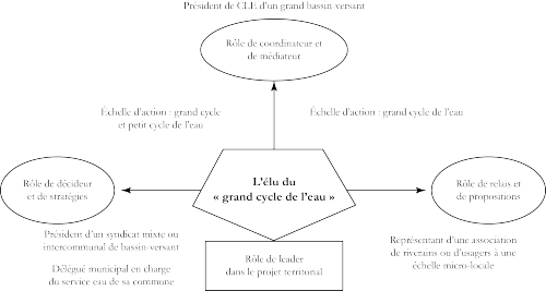 Capacité d'un élu enquêté à exercer plusieurs rôles simultanément et à différentes échelles d'actions (« petit cycle » et « grand cycle ») Conception et réalisation : Boccarossa A., 2015