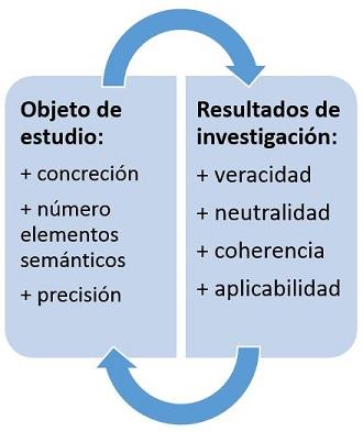 Relación cualitativa entre las características del objeto de estudio y los resultados de la investigación