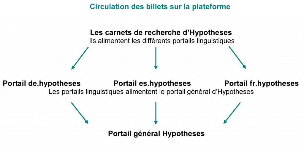 Circulation des billets sur la plateforme Hypotheses