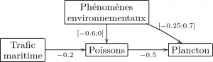 Vue du graphe précédent