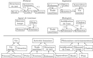 Un ensemble de graphes cognitifs définis sur une même ontologie