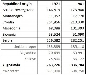 Number of migrant workers, 1971 and 1981