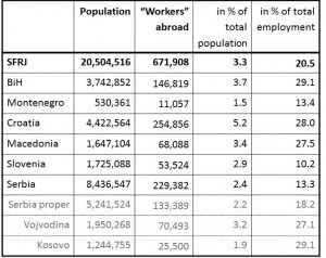 Number of migrant workers by republic of origin