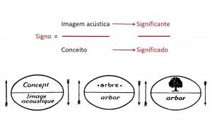 O carácter duplo do signo, segundo F. de Saussure