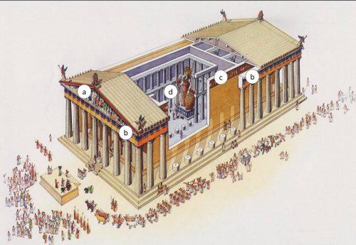 Legenda: a - frontão b - sequência de métopas  c - friso d - estátua da deusa