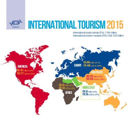 Turismo internacional: índice de chegadas, 2015 Fonte: UNWTO