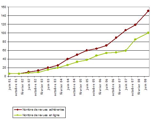 Évolution du nombre de revues de Revues.org (2001-2008)