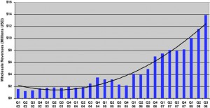 US Trade Wholesale Electronic Book Sales